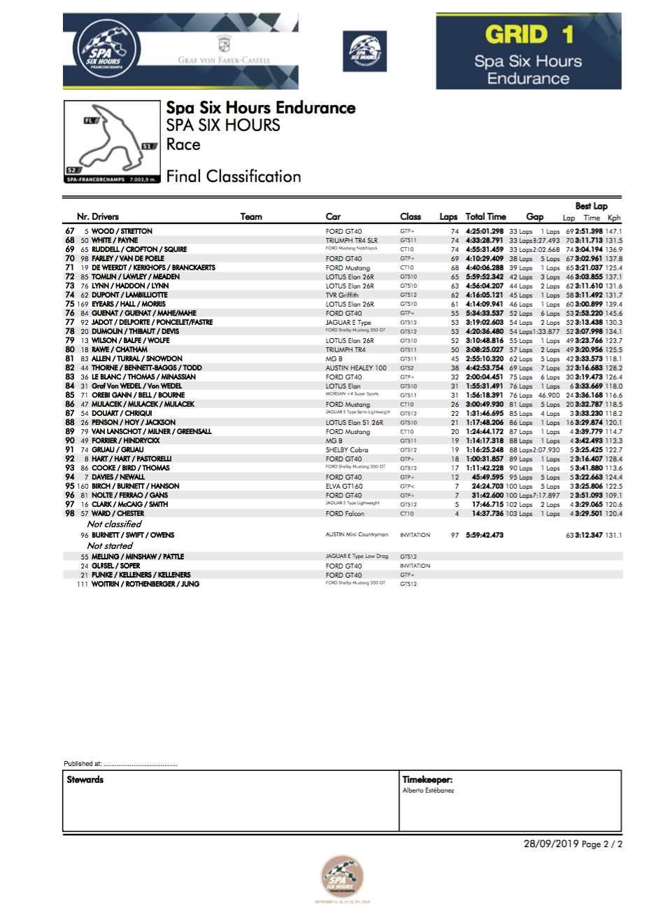 Spa Six Hours Result 2
