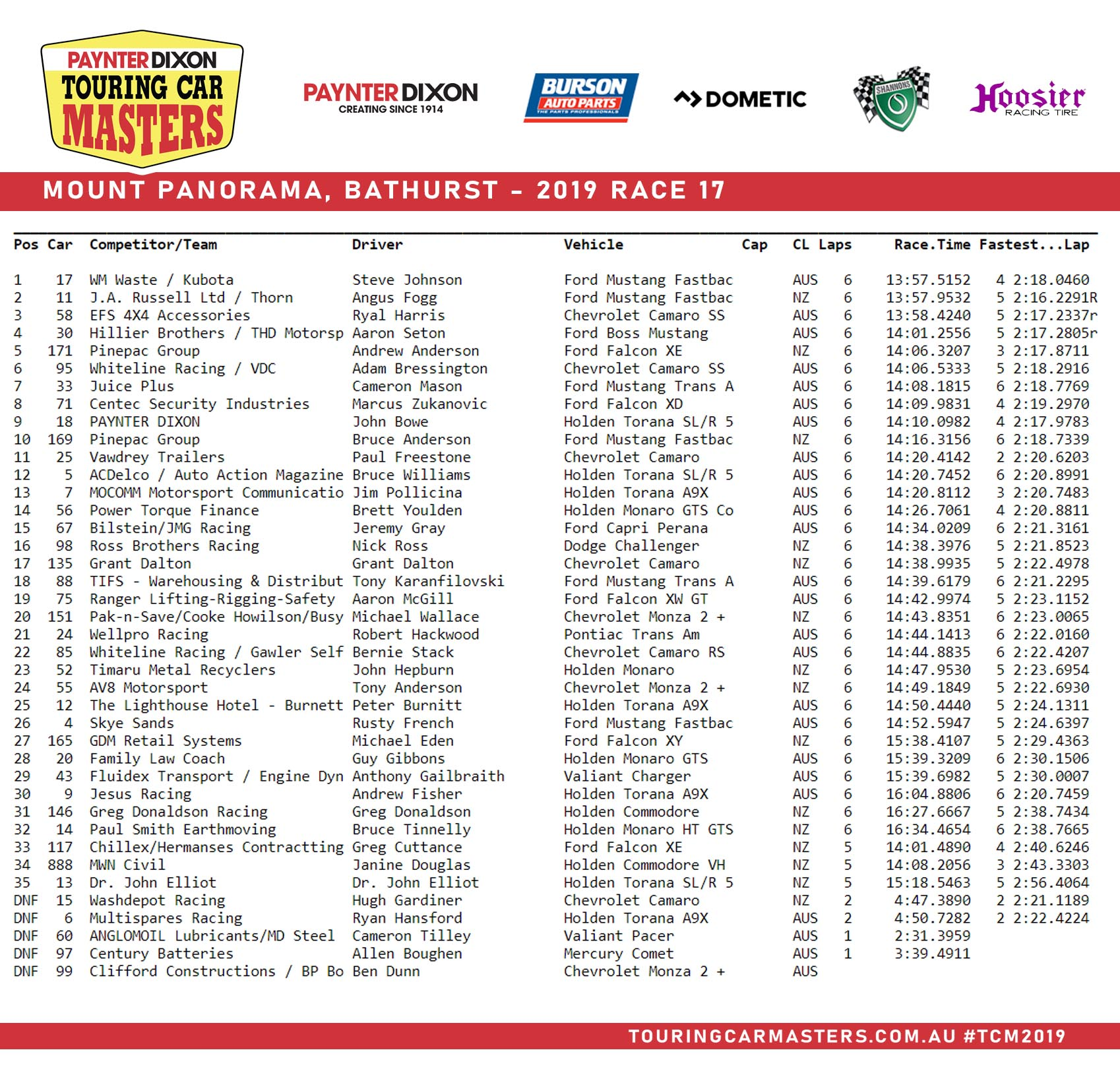 Race One Results