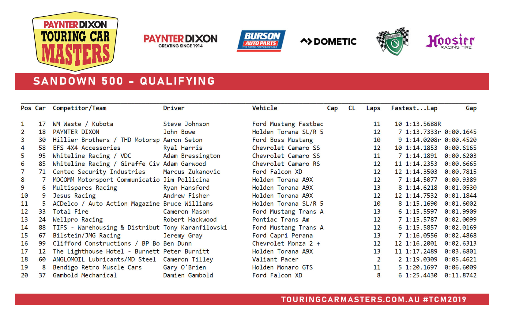 Qualifying Times