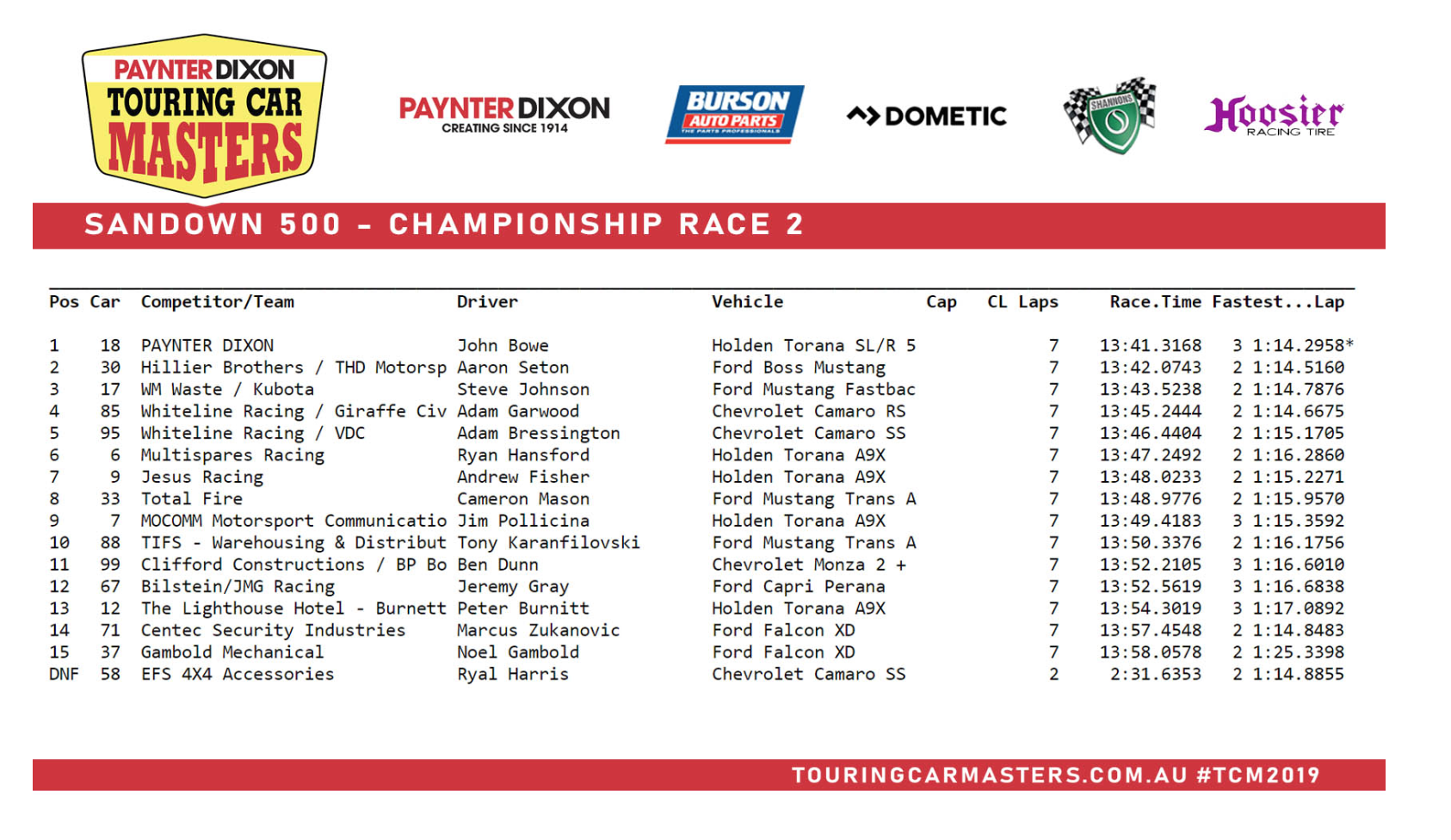 Race Two Result